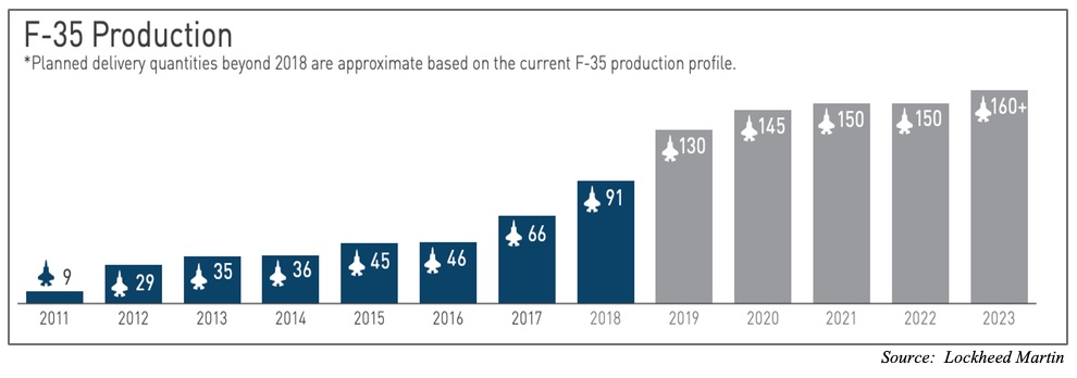 Lockheed Martin's F-35 Production Ramp Up Schedule